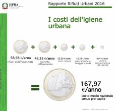 costi_rifiuti